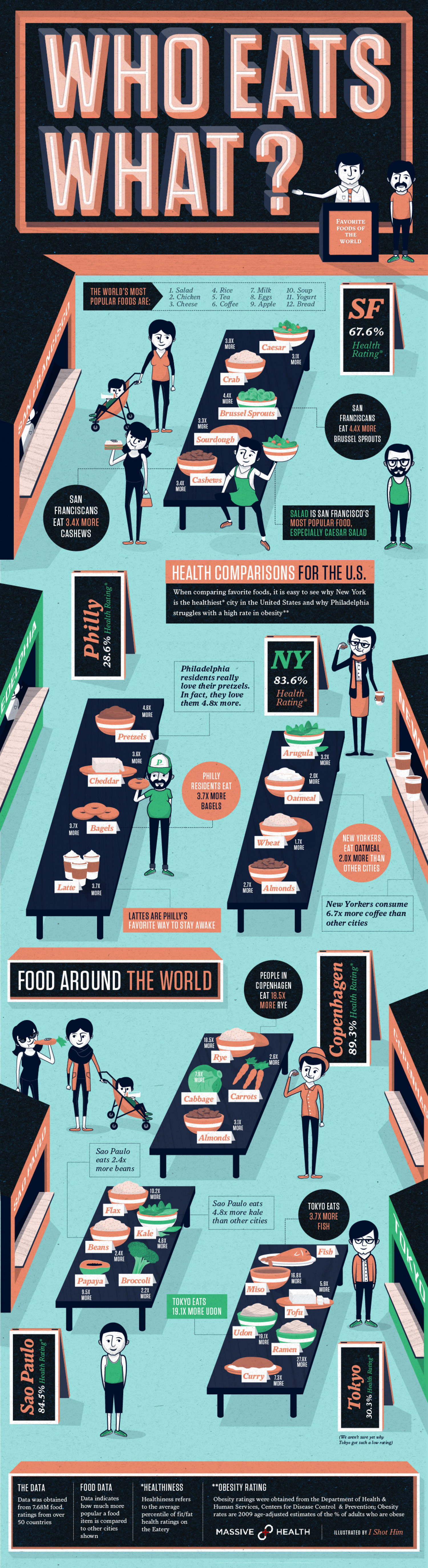 Massive Health - Who Eats What Infographic