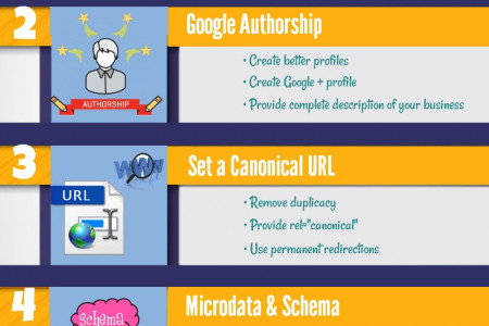 Mastering SEO Strategies for Long-term Success Infographic