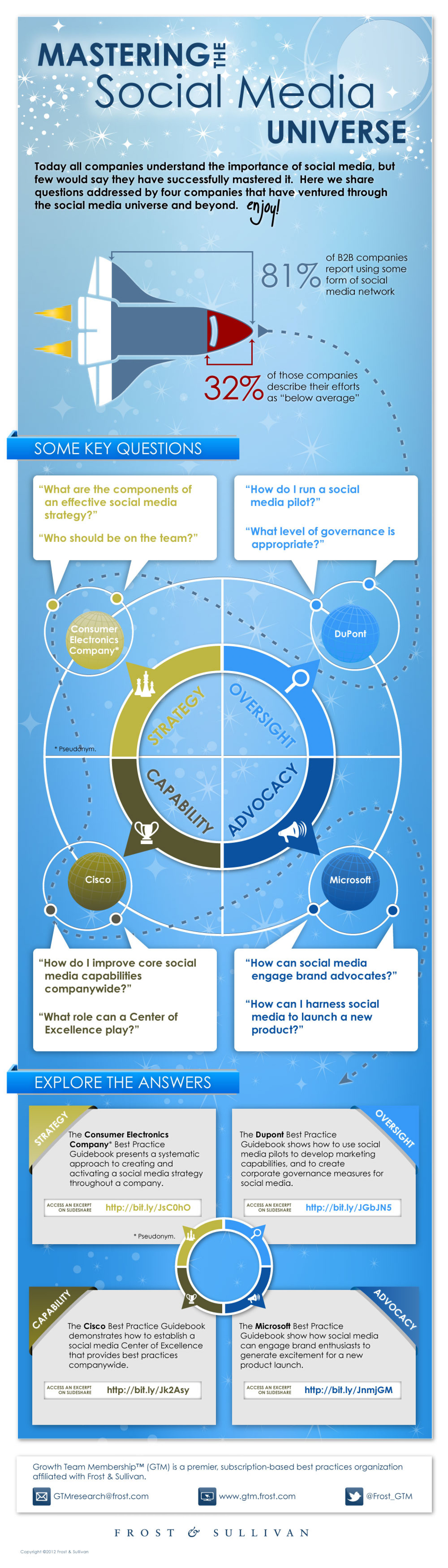 Mastering the Social Media Universe Infographic