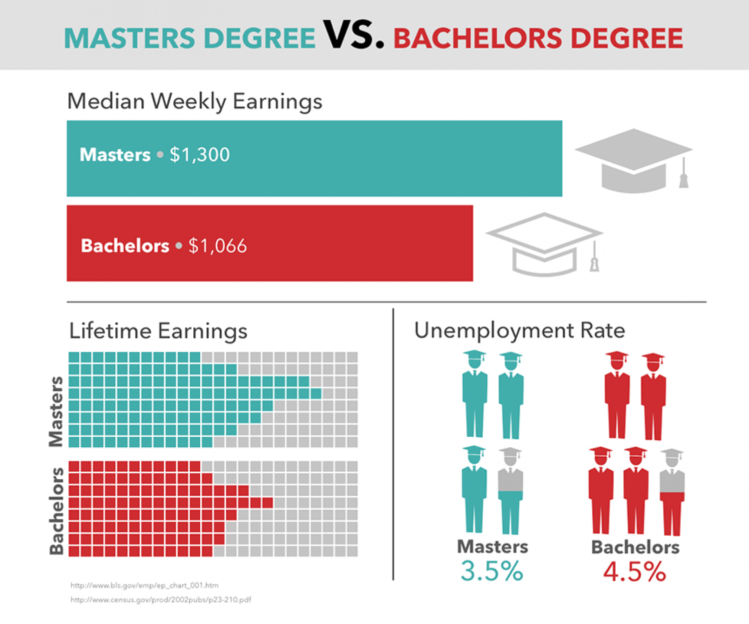 Masters Degree vs. Bachelors Degree Infographic