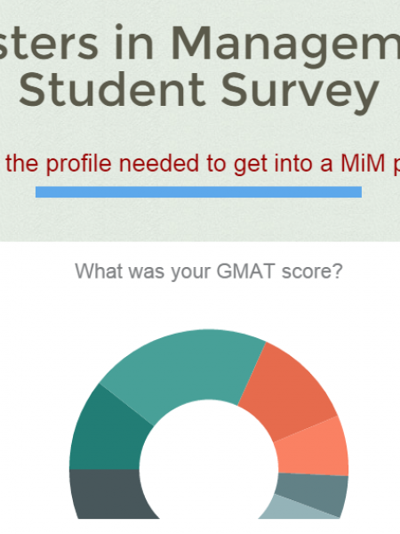 Masters in Management student profiler Infographic