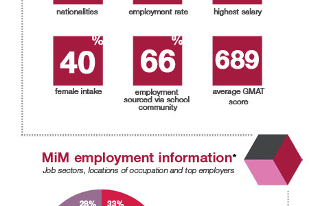 Masters in Management Infographic