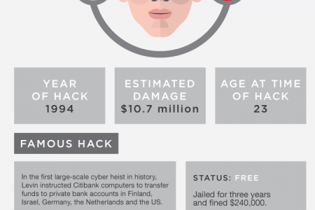 Masters of Deception: 9 Ultimate Hackers Infographic