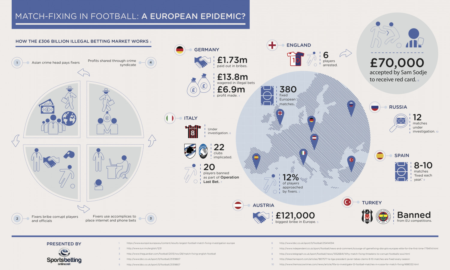 Match Fixing In Football: An Epidemic? Infographic