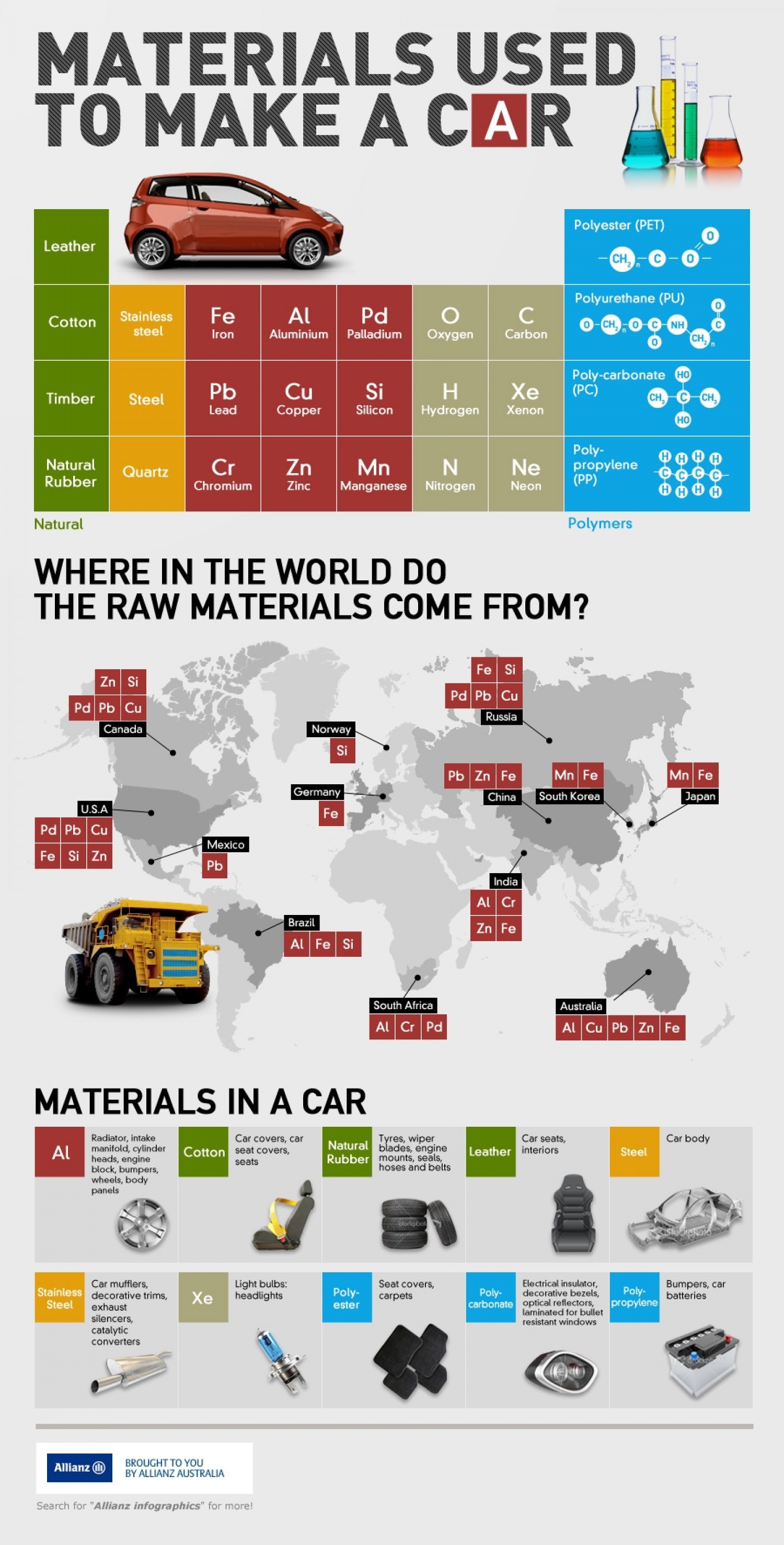Materials used to make a car Infographic