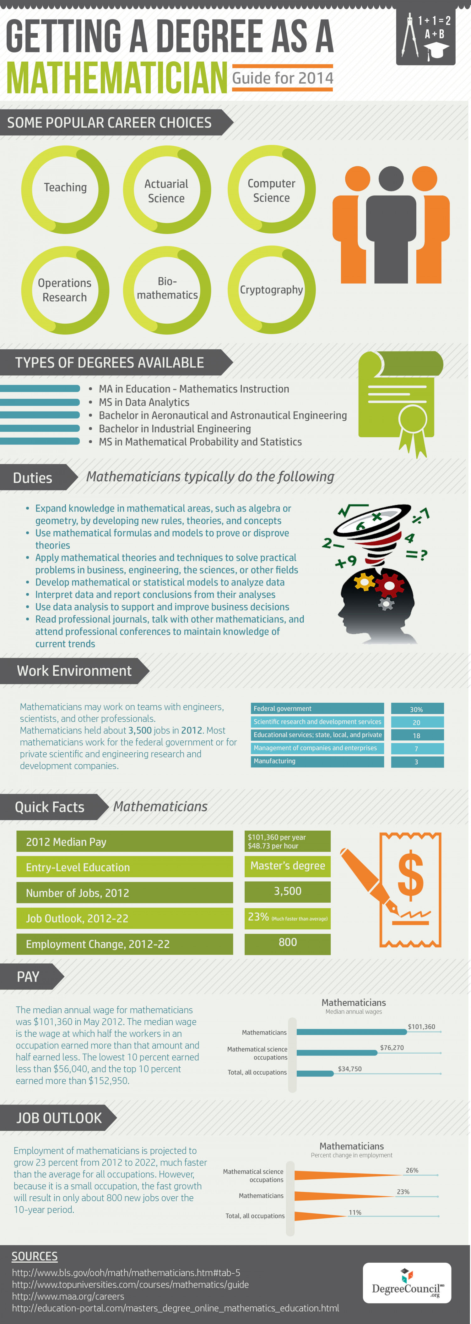 Mathematics Degree - Getting a Degree as a Mathematician: a Guide for 2014 Infographic