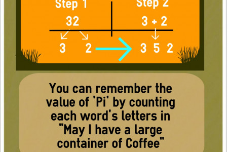 Mathematics Hacks Infographic
