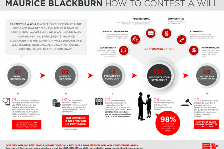 Maurice Blackburn 'How to Contest a Will' Infographic