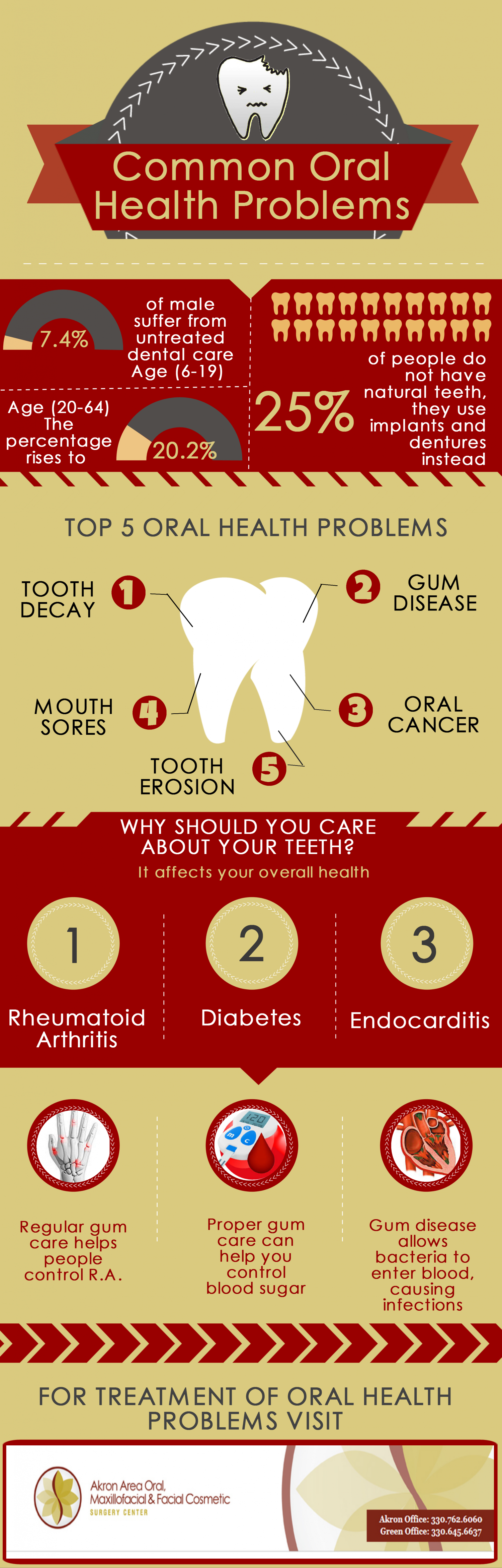 Common Oral Health Problems Infographic