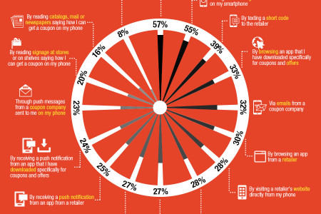 Maximising the Effectiveness of Digital Coupons Infographic