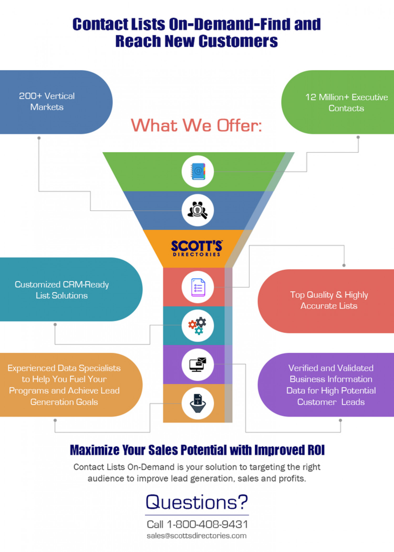Maximize Your Sales Potential with Improved ROI Infographic