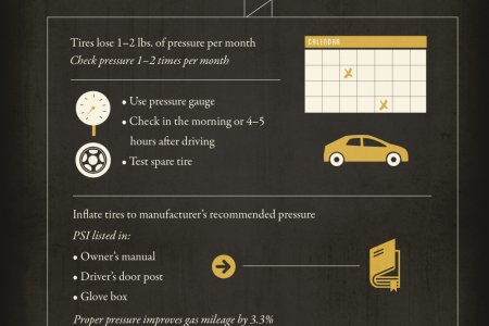 Maximizing the Life of Tires Infographic
