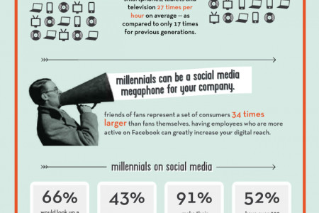 Maximzing Millennials: The Who, How, and Why of Managing Gen Y Infographic