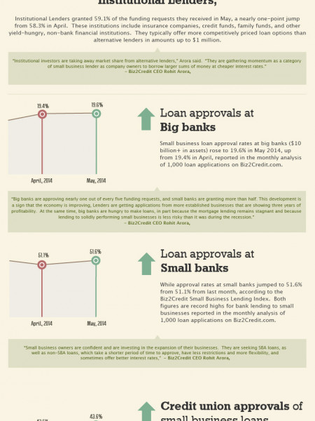 Biz2credit May 2014 Lending Index Infographic Infographic