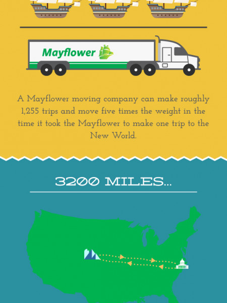 Mayflower vs. Mayflower Infographic