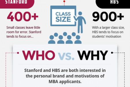 MBA Admissions Interview: Stanford GSB vs HBS Infographic