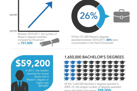MBA Degree Facts Infographic