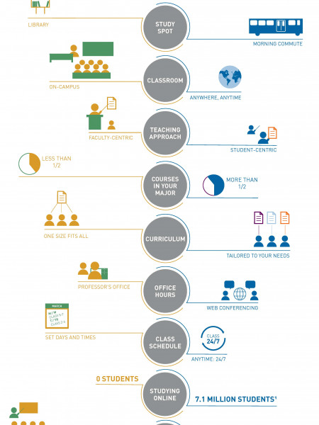 The Evolution of the MBA Infographic