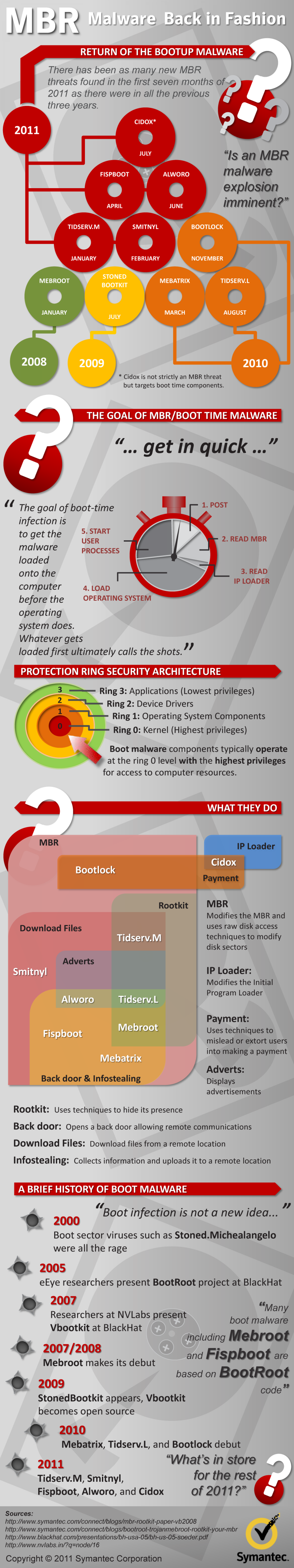 MBR Malware Back in Fashion Infographic