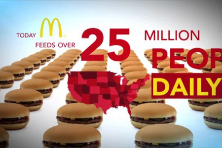 MCDonald's: By The Numbers Infographic