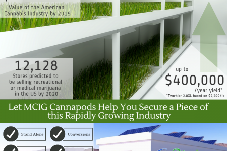 MCIG CannaPods Infographic