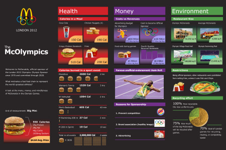 McOlympics Infographic