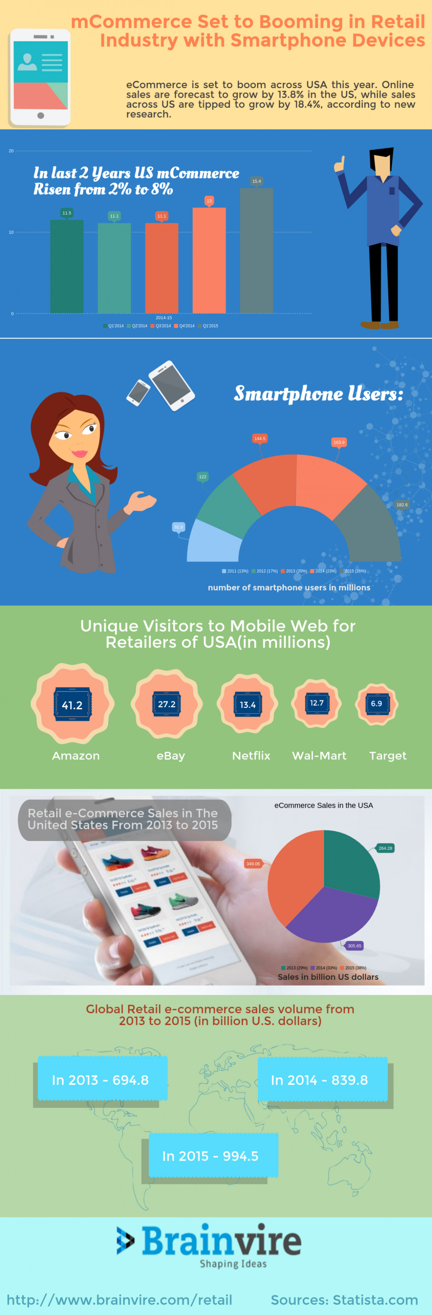 mCommerce Set to Booming in Retail Industry with Smartphone Devices Infographic
