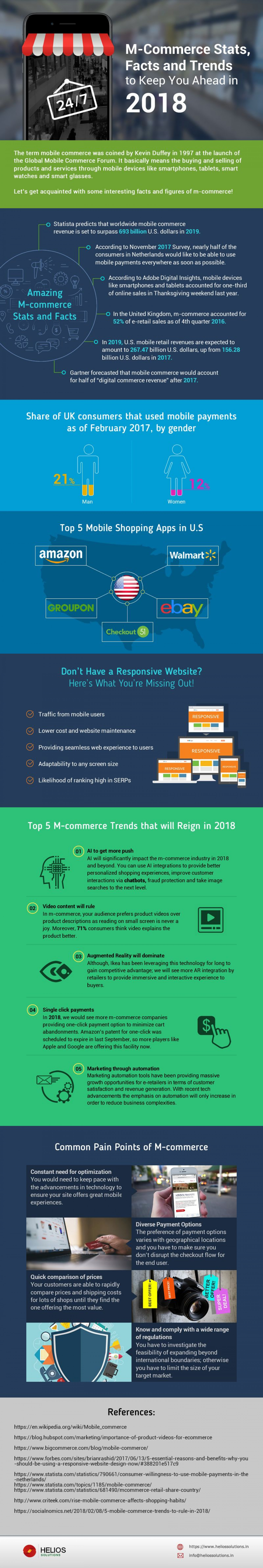 M-Commerce Stats, Facts and Trends to Keep You Ahead in 2018 Infographic