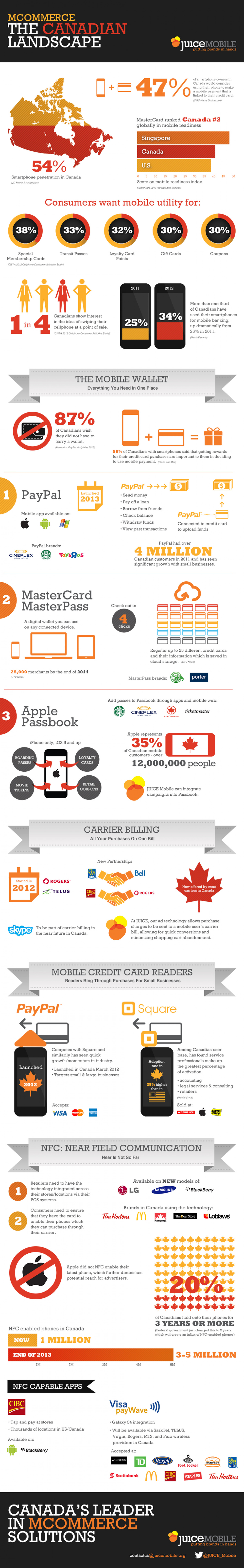 Mcommerce: The Canadian Landscape Infographic