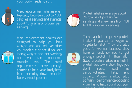 Meal Replacement Shakes vs Protein Shakes Infographic