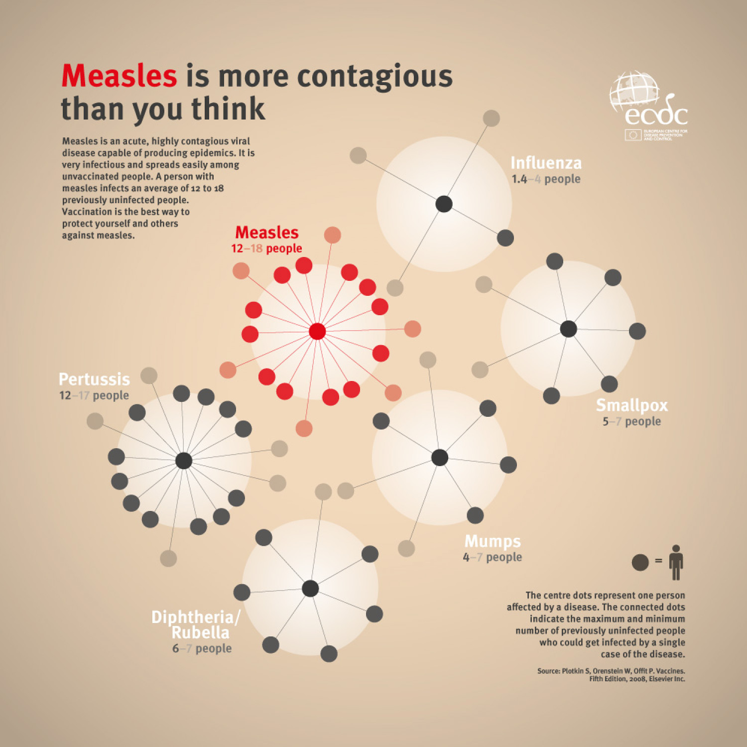 Measles is More Contagious Than You Think Infographic