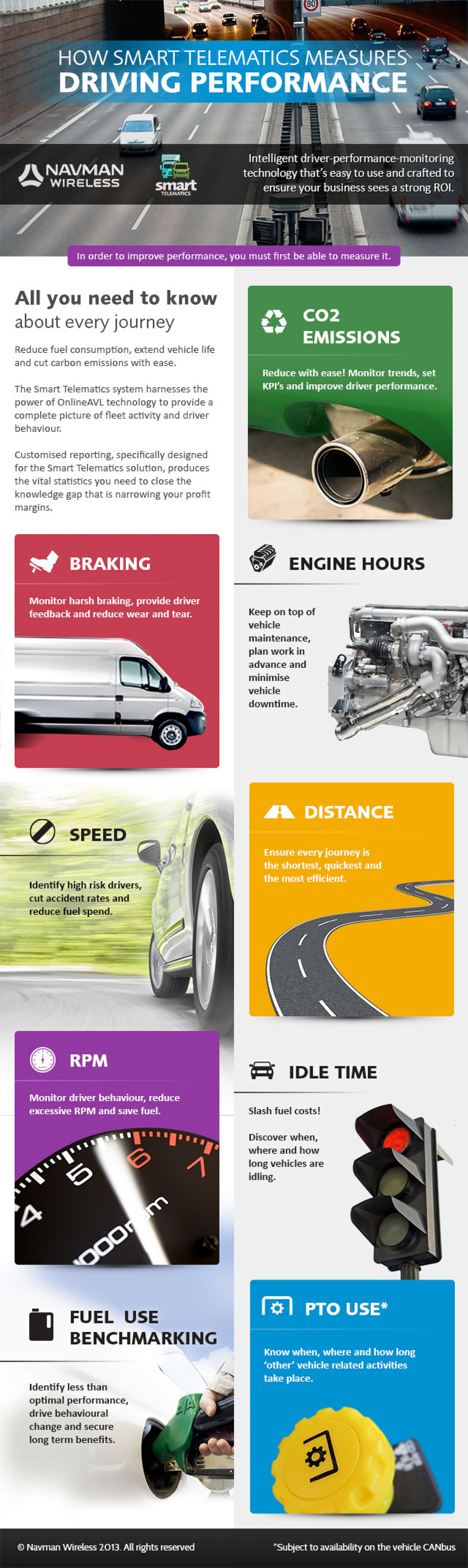 Measure Driver Performance with Smart Telematics Infographic