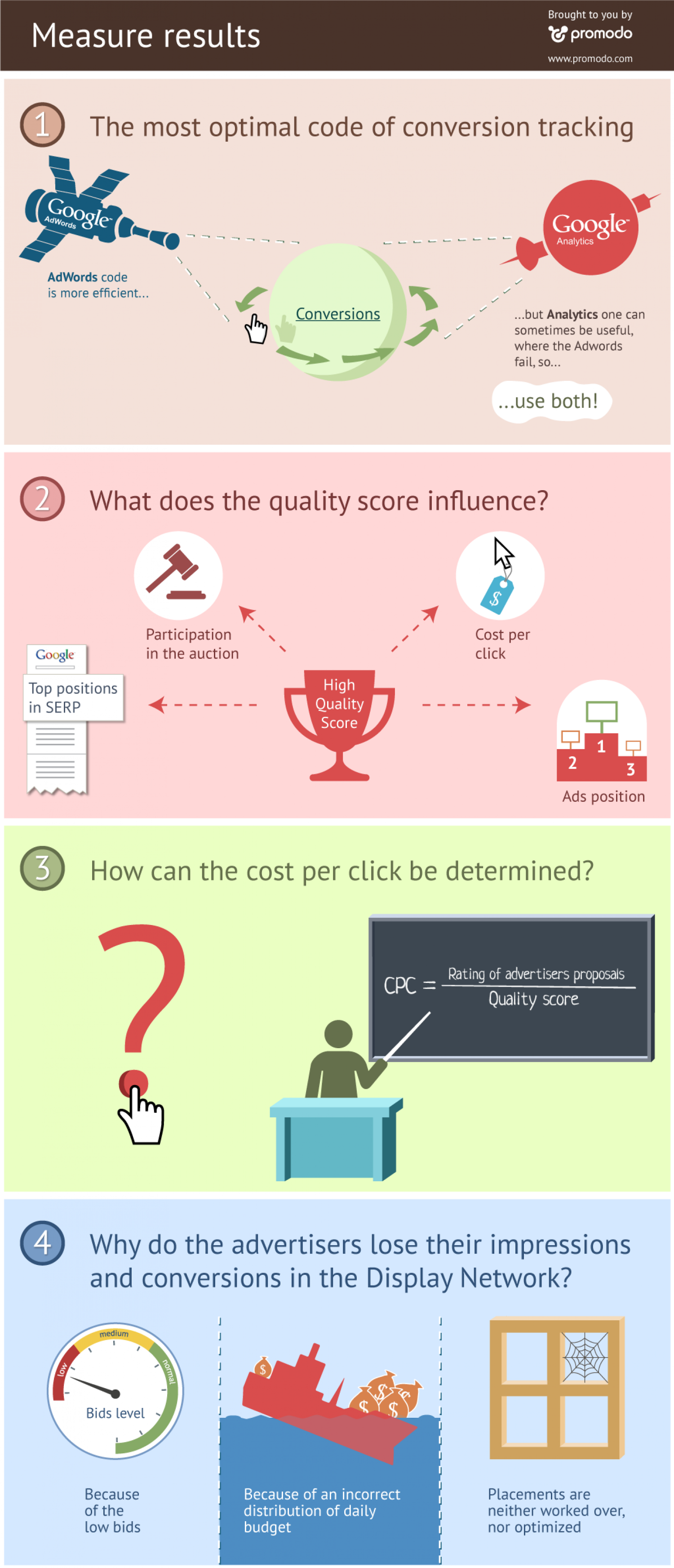Measure Results Infographics Infographic