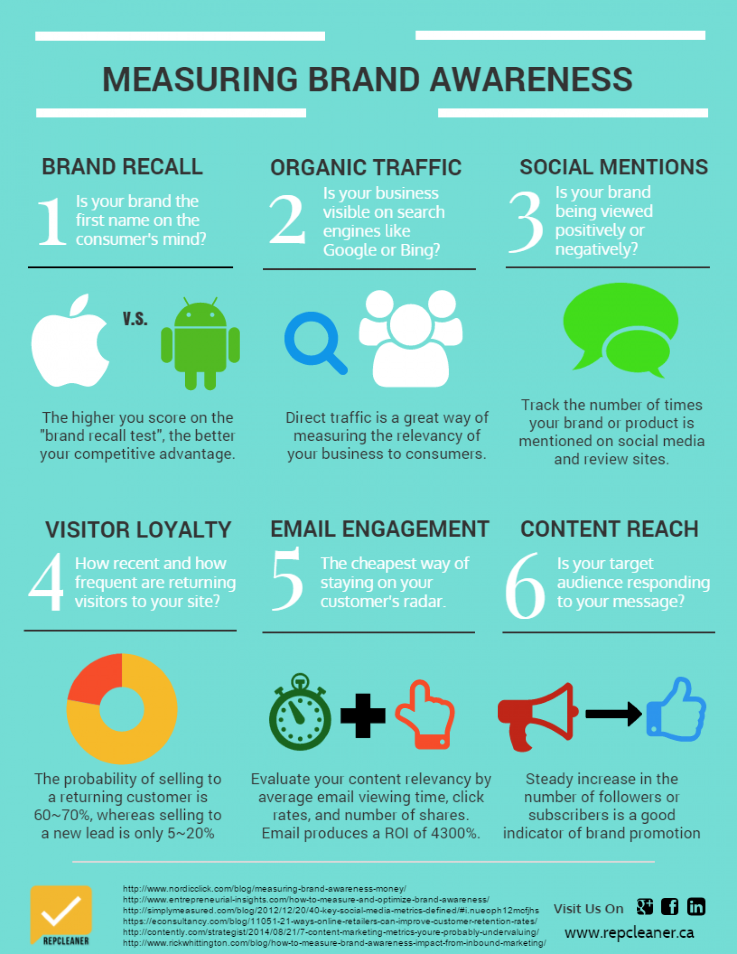 Measuring Brand Awareness Infographic