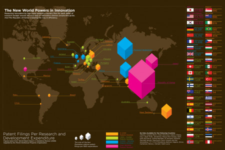 Measuring global innovation by patents filed and granted Infographic
