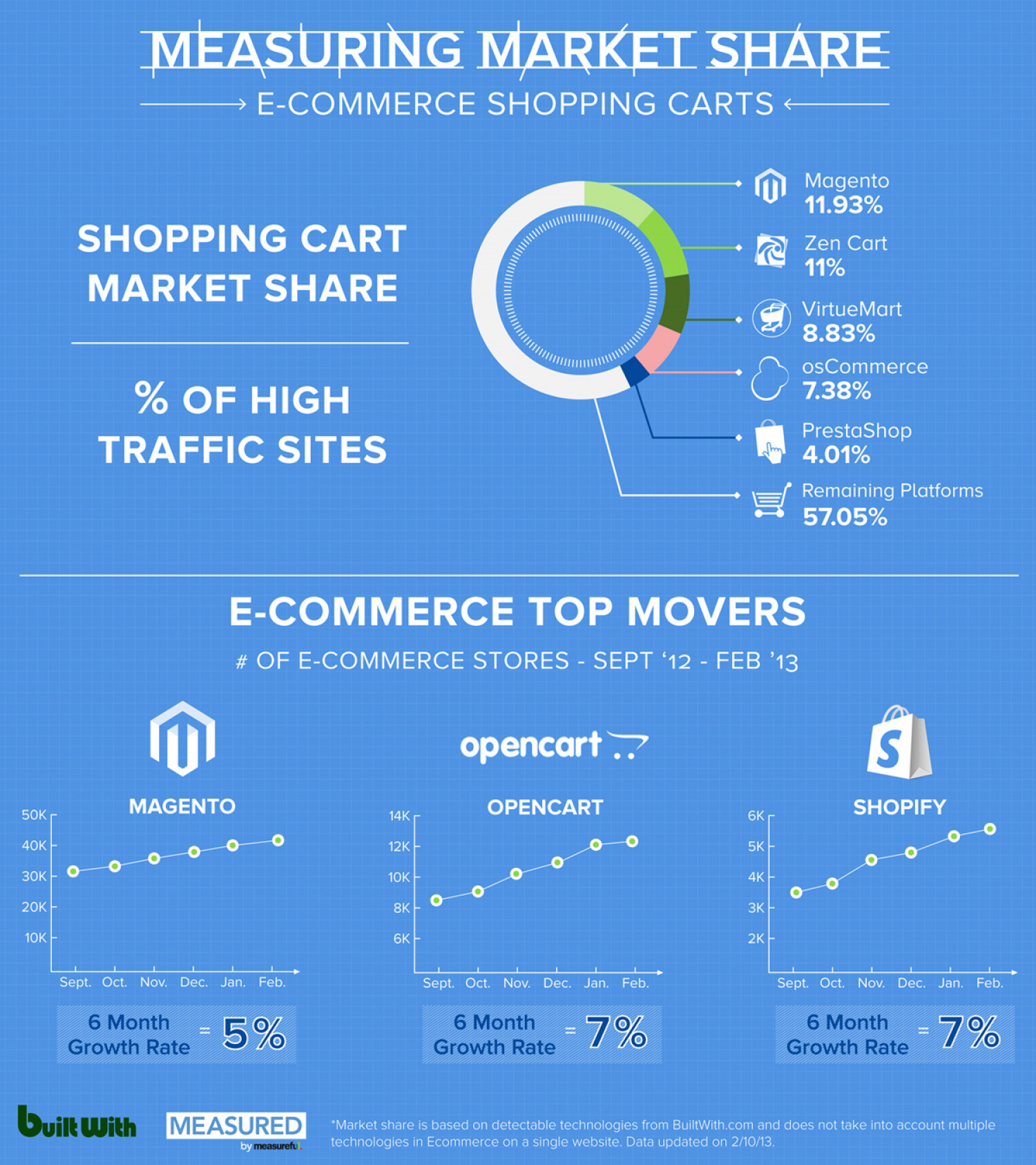 Measuring Marketing Share: E-Commerce Shopping Carts Infographic