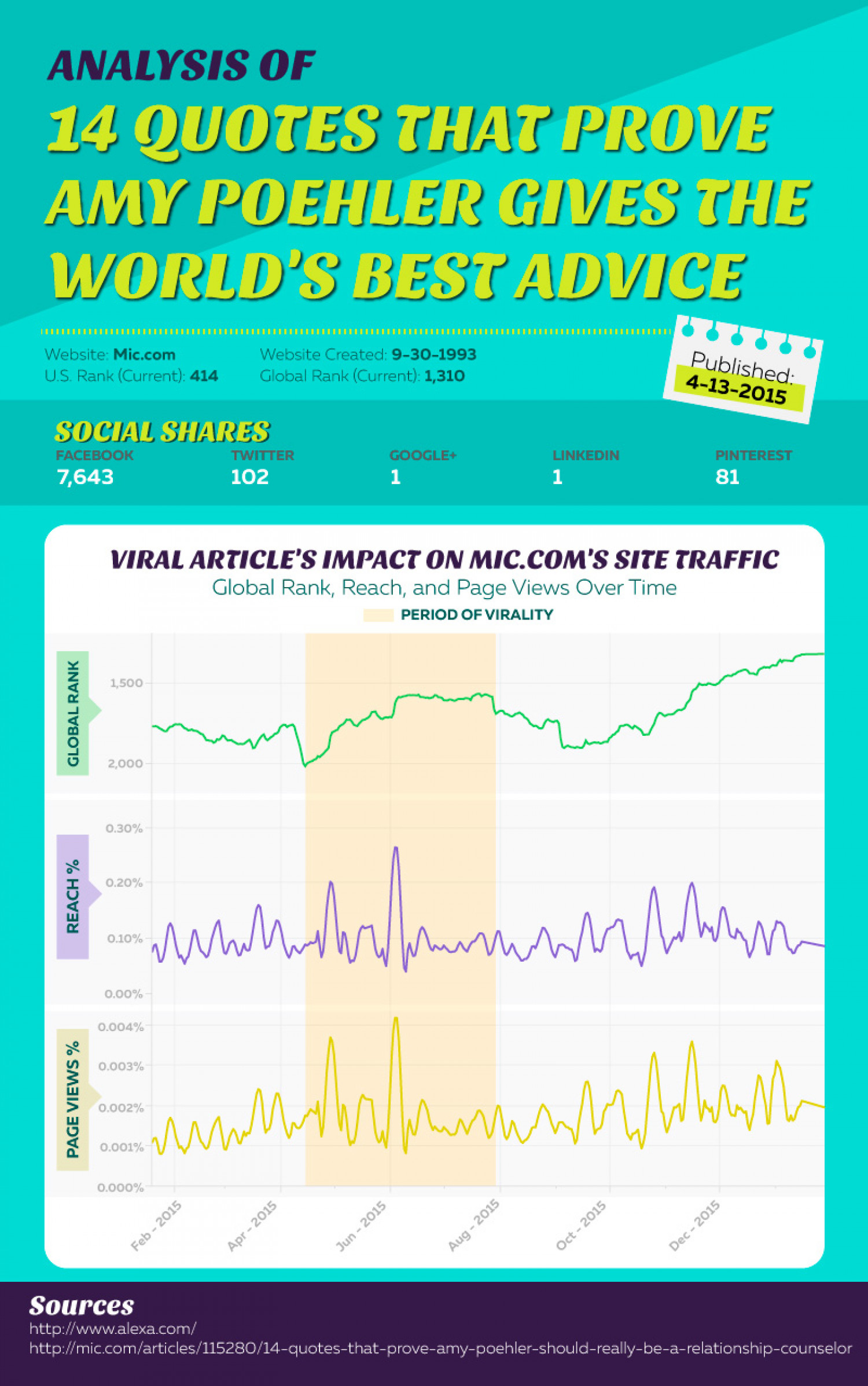 Measuring the Effects of Virality: Mic.com Analysis Infographic