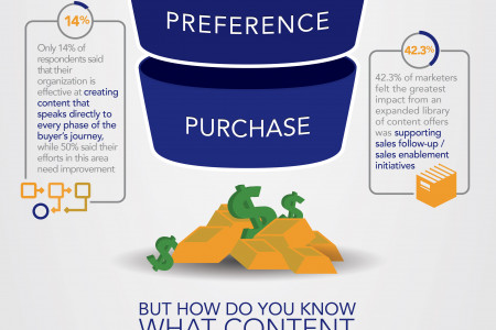 Measuring the Impact of Content Across the Buying Cycle Infographic