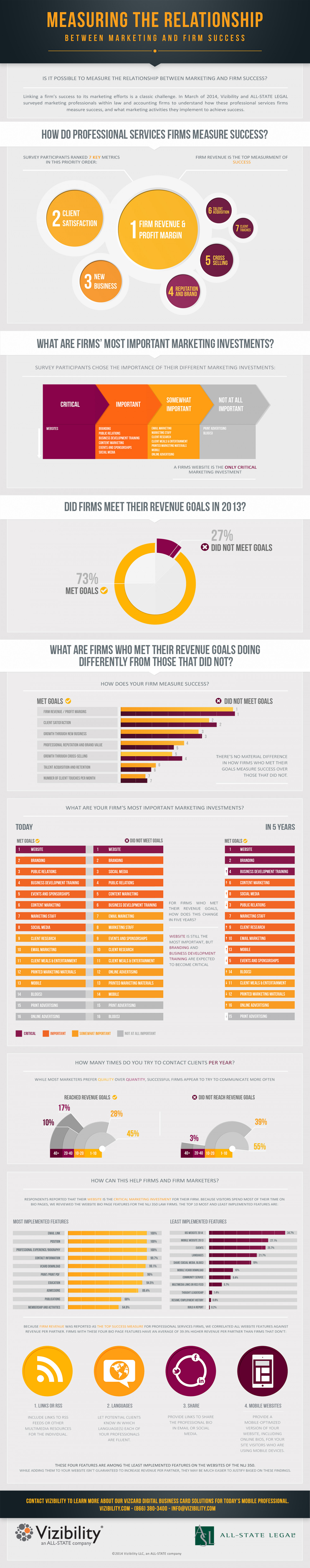 Measuring the Relationship Between Marketing and Firm Success Infographic