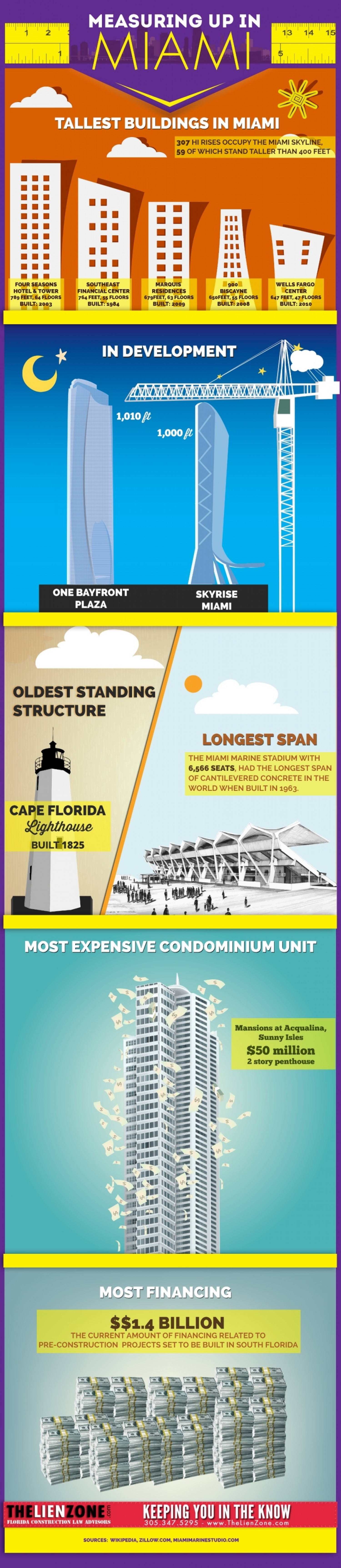 Measuring up in Miami Infographic