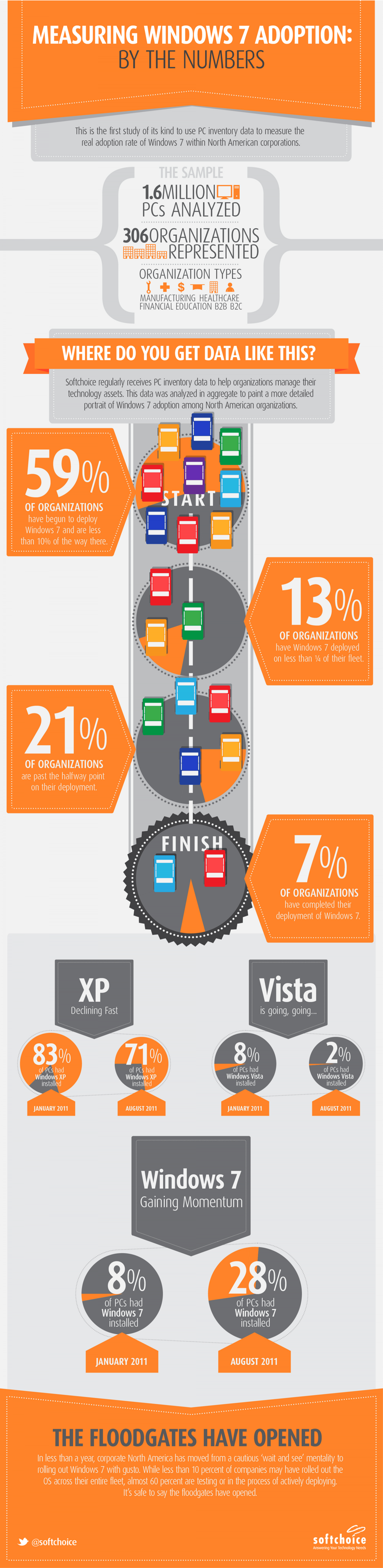 Measuring Windows 7 Adoption: By The Numbers Infographic