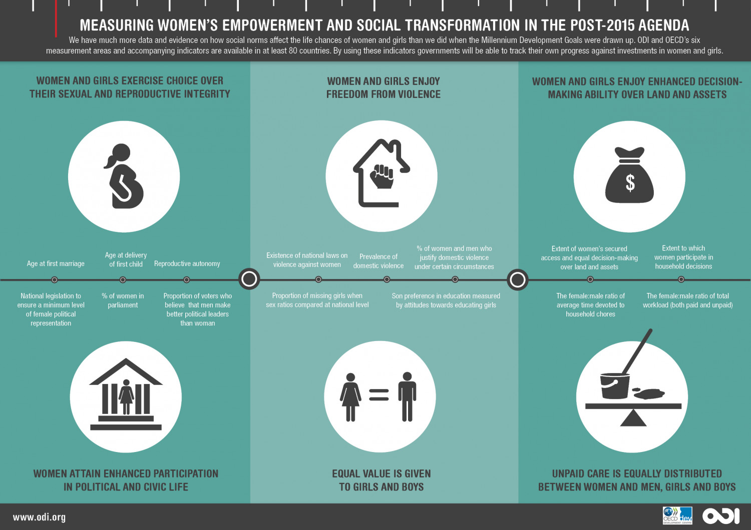 Measuring Women's Empowerment And Social Transformation In The Post-2015 Agenda Infographic