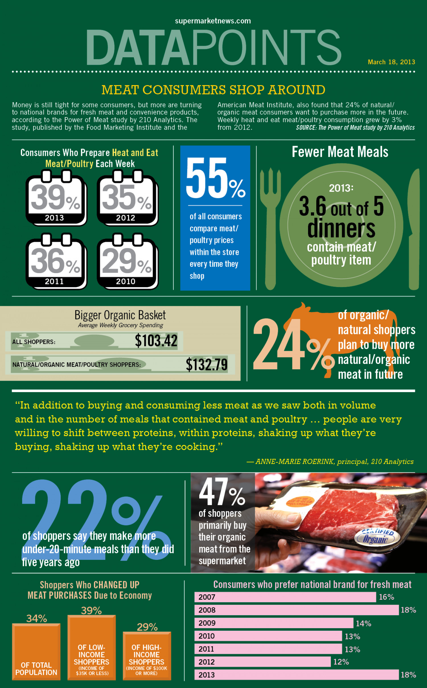 Meat Consumers Shop Around Infographic