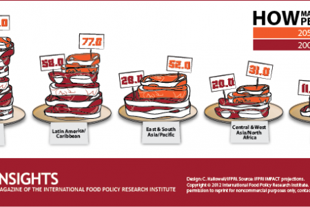 Meat Counter: How Many Kilograms per Person? Infographic