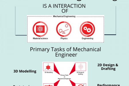 Mechanical cadd Infographic