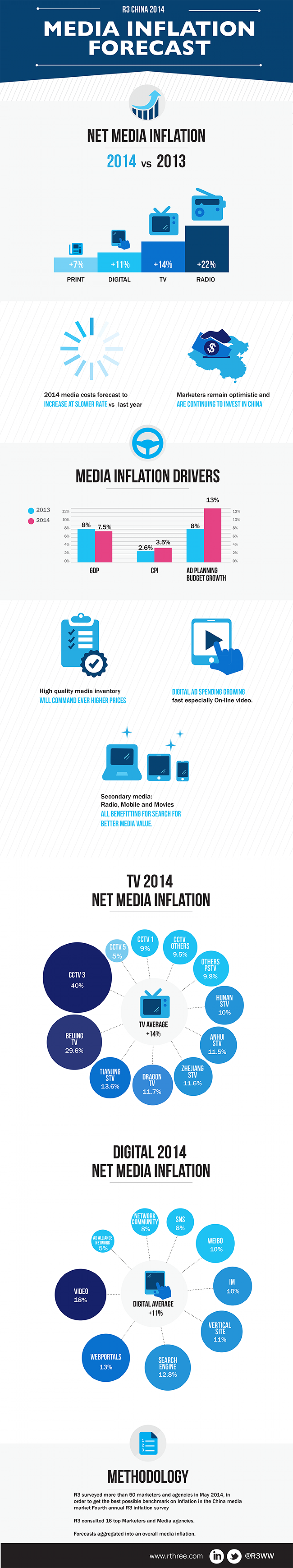 Media Inflation Forecast  Infographic