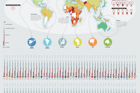Median Age, Life Expectancy and Population of the World  Infographic