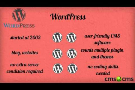 MediaWiki to WordPress All the Whys and Hows Infographic