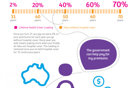 Medibank Private Health Insurance Infographic