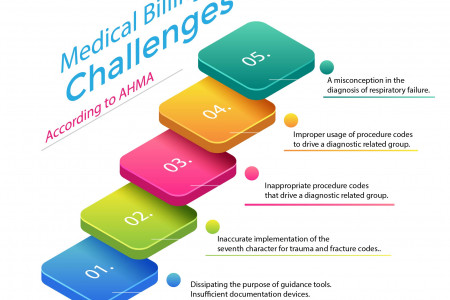 Medical Billing Challenges Infographic